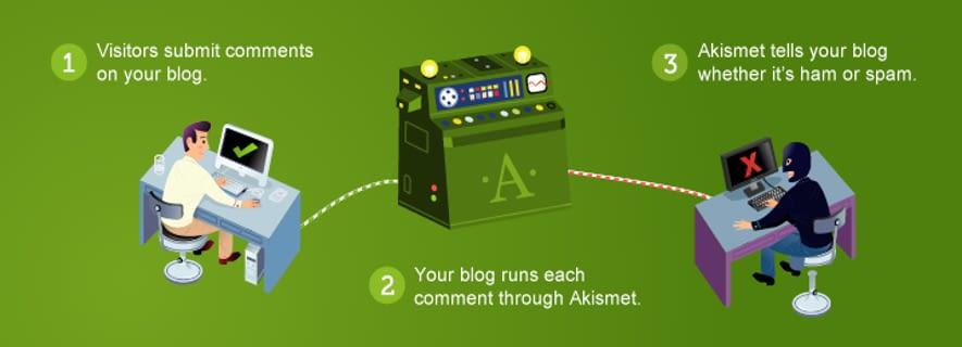 Akismet WordPress Plugins WordPress Plugins for Newbie