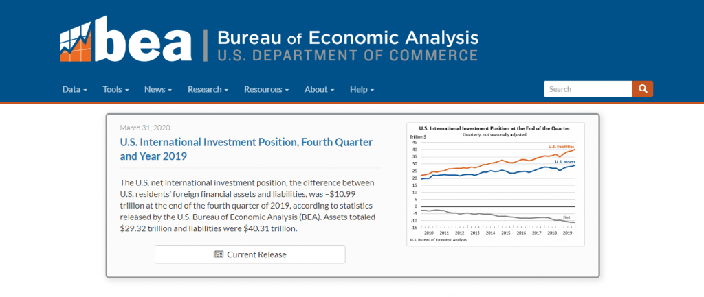 Economics US Bureau оf Economic Analysis